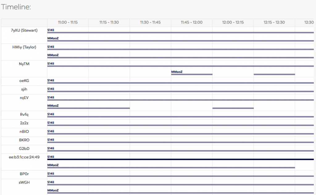 Screenshot of the Timeline output in the analytics panel