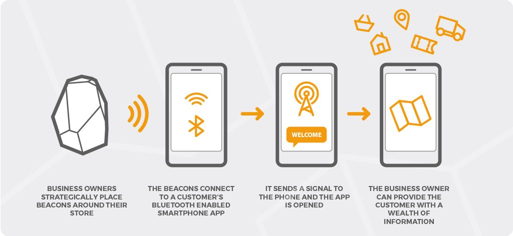 bluetooth beacons