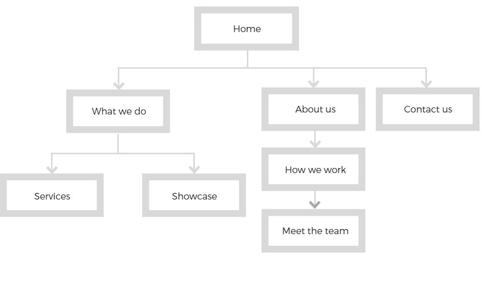Sample website structure